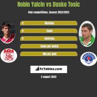 Robin Yalcin vs Dusko Tosic h2h player stats