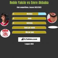 Robin Yalcin vs Emre Akbaba h2h player stats