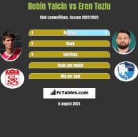 Robin Yalcin vs Eren Tozlu h2h player stats