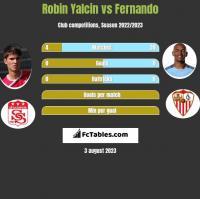 Robin Yalcin vs Fernando h2h player stats