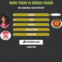 Robin Yalcin vs Ghilane Chalali h2h player stats