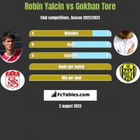 Robin Yalcin vs Gokhan Tore h2h player stats