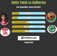 Robin Yalcin vs Guilherme h2h player stats