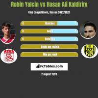 Robin Yalcin vs Hasan Ali Kaldirim h2h player stats