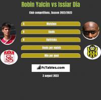 Robin Yalcin vs Issiar Dia h2h player stats