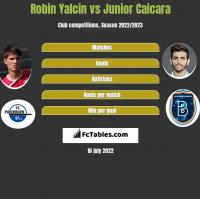 Robin Yalcin vs Junior Caicara h2h player stats