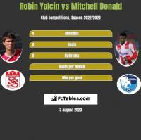 Robin Yalcin vs Mitchell Donald h2h player stats
