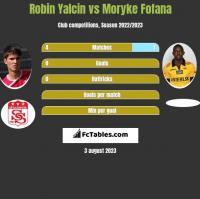 Robin Yalcin vs Moryke Fofana h2h player stats