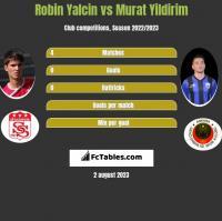 Robin Yalcin vs Murat Yildirim h2h player stats