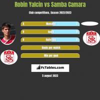 Robin Yalcin vs Samba Camara h2h player stats