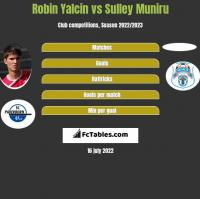 Robin Yalcin vs Sulley Muniru h2h player stats