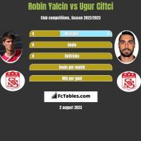 Robin Yalcin vs Ugur Ciftci h2h player stats