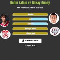 Robin Yalcin vs Gokay Guney h2h player stats