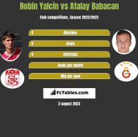 Robin Yalcin vs Atalay Babacan h2h player stats