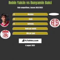 Robin Yalcin vs Bunyamin Balci h2h player stats