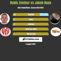 Robin Zentner vs Jakob Busk h2h player stats