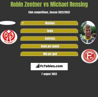 Robin Zentner vs Michael Rensing h2h player stats