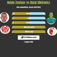Robin Zentner vs Rafał Gikiewicz h2h player stats
