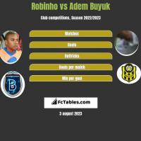 Robinho vs Adem Buyuk h2h player stats