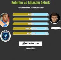 Robinho vs Alpaslan Ozturk h2h player stats
