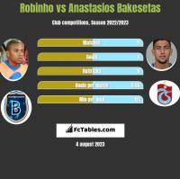 Robinho vs Anastasios Bakesetas h2h player stats