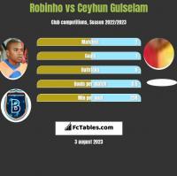 Robinho vs Ceyhun Gulselam h2h player stats