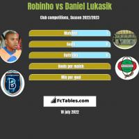 Robinho vs Daniel Lukasik h2h player stats