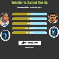 Robinho vs Danijel Aleksić h2h player stats