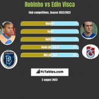 Robinho vs Edin Visca h2h player stats