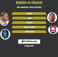 Robinho vs Eduardo h2h player stats