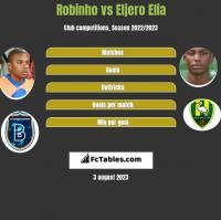 Robinho vs Eljero Elia h2h player stats