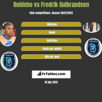 Robinho vs Fredrik Gulbrandsen h2h player stats