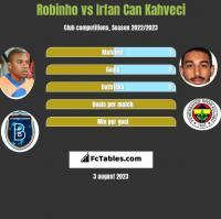 Robinho vs Irfan Can Kahveci h2h player stats