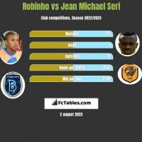 Robinho vs Jean Michael Seri h2h player stats