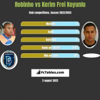 Robinho vs Kerim Frei Koyunlu h2h player stats