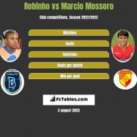 Robinho vs Marcio Mossoro h2h player stats