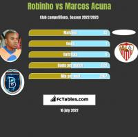 Robinho vs Marcos Acuna h2h player stats
