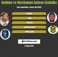 Robinho vs Okechukwu Godson Azubuike h2h player stats
