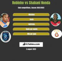 Robinho vs Shabani Nonda h2h player stats