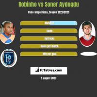 Robinho vs Soner Aydogdu h2h player stats