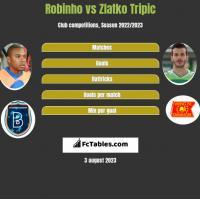 Robinho vs Zlatko Tripic h2h player stats