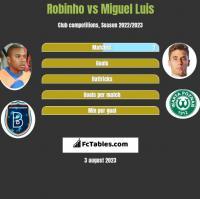 Robinho vs Miguel Luis h2h player stats