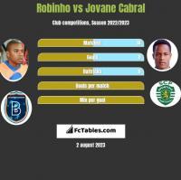 Robinho vs Jovane Cabral h2h player stats