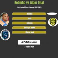 Robinho vs Alper Onal h2h player stats