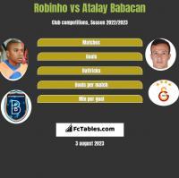 Robinho vs Atalay Babacan h2h player stats