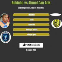 Robinho vs Ahmet Can Arik h2h player stats