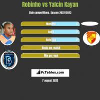 Robinho vs Yalcin Kayan h2h player stats