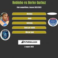 Robinho vs Berke Gurbuz h2h player stats