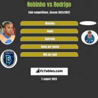 Robinho vs Rodrigo h2h player stats