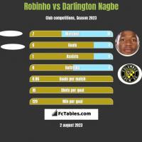 Robinho vs Darlington Nagbe h2h player stats